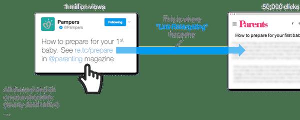 Link Retargeting Explained
