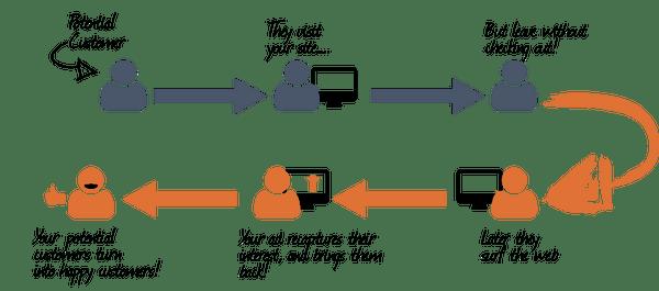 RocketLink Review: Retargeting Pixels